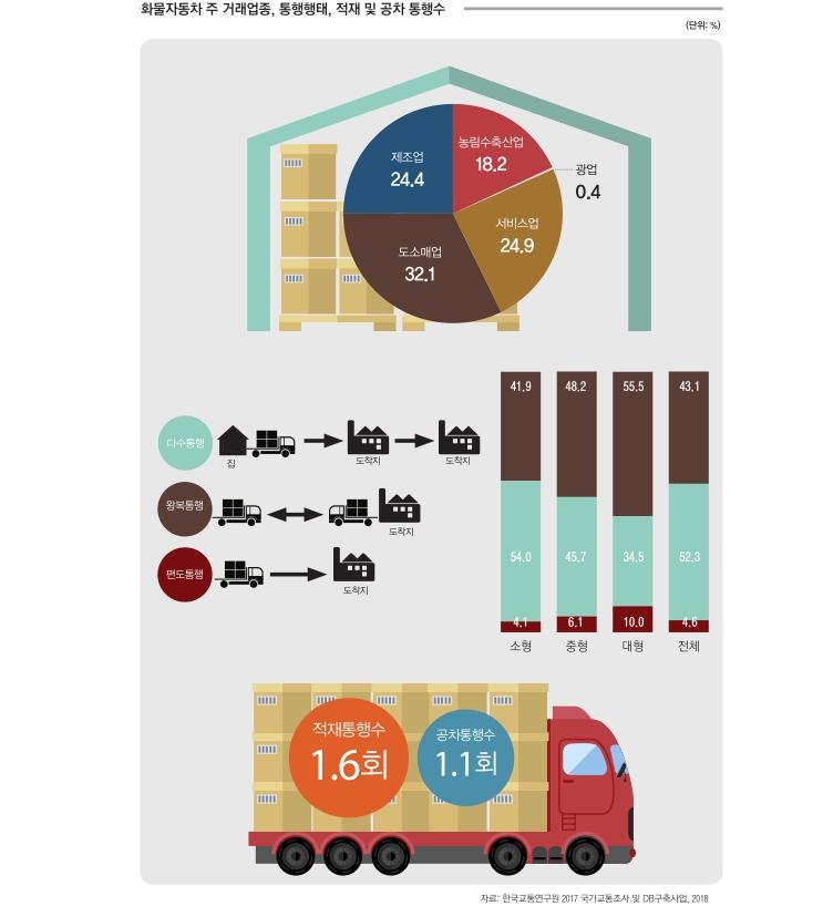 화물자동차 주 거래업종, 통행행태, 적재 및 공차 통행수