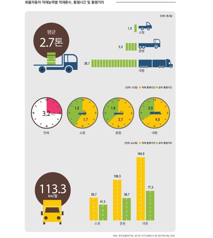 화물자동차 적재능력별 적재톤수, 통행시간 및 통행거리