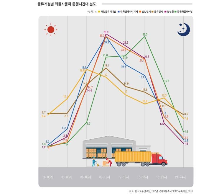 물류거점별 화물자동차 통행시간대 분포