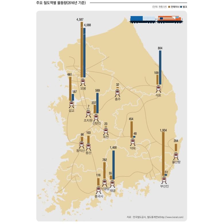 주요 철도역별 물동량(2016년 기준)