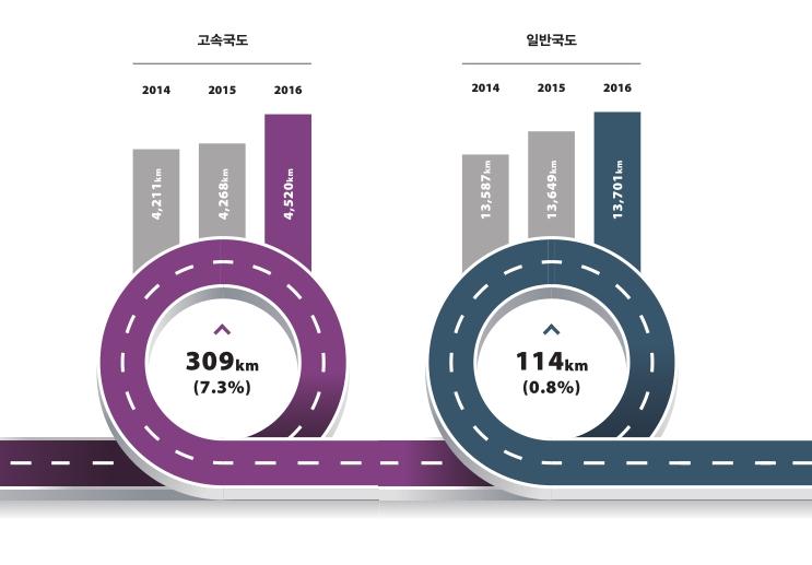 최근 3년간 어떤 도로들이 건설되었는가