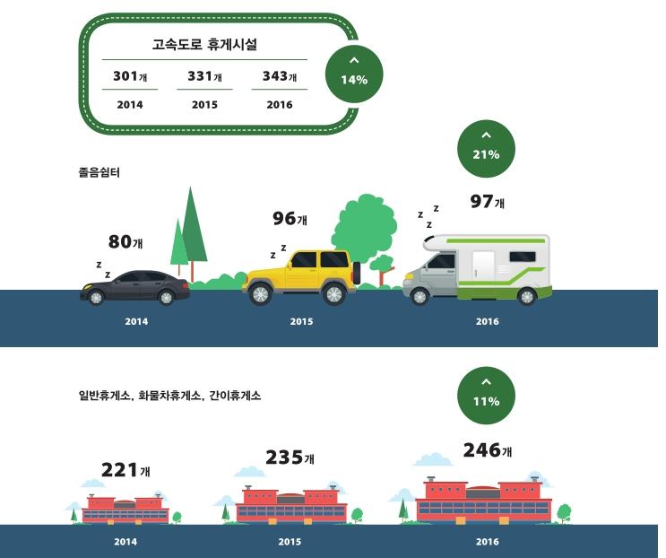 고속도로 휴게시설은 어느 정도 간격으로 설치되어 있는가