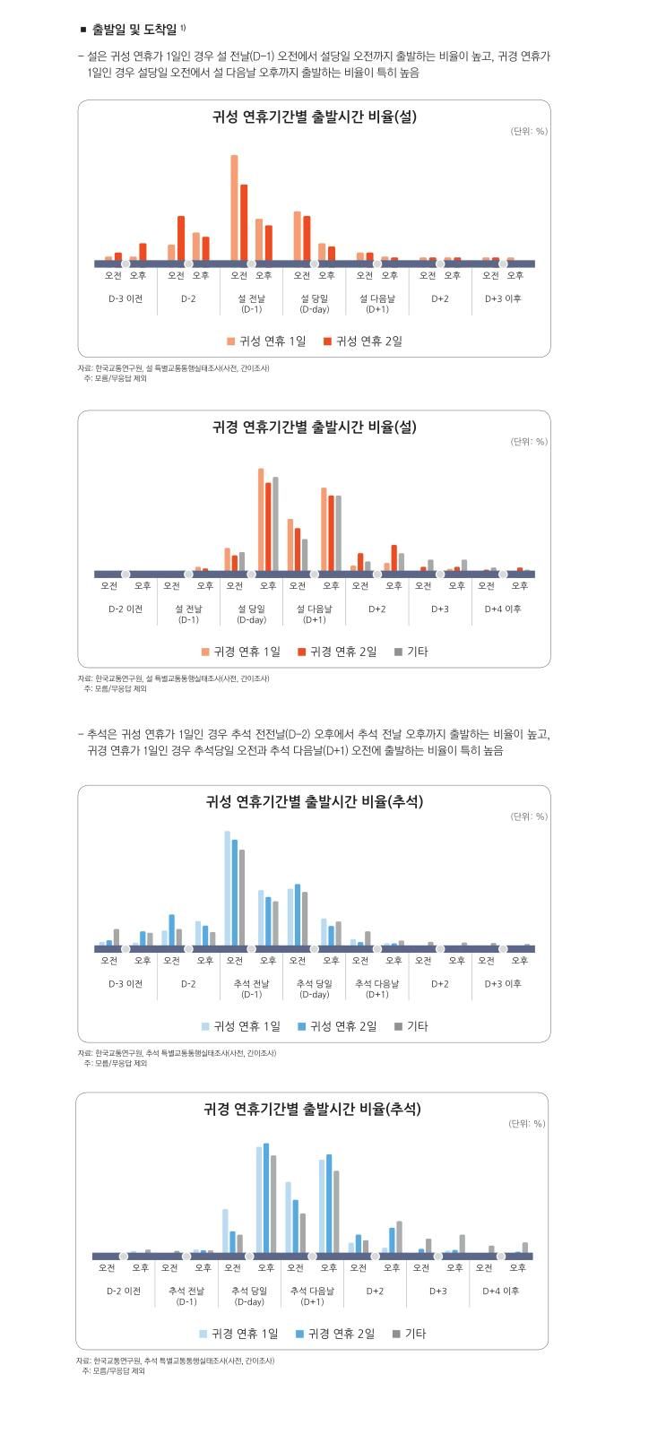 귀성, 귀경 연휴기간별 출발시간 비율